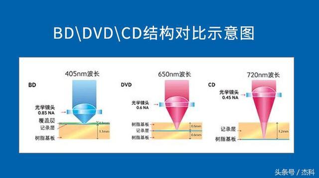 BD與DVD、VCD、CD的區別。你真的都知道? - 每日頭條