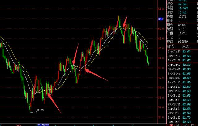 美亞匯投:認識多空線指標,做趨勢交易 - 每日頭條