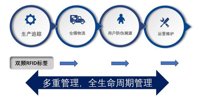 看上海坤銳雙頻(HF & UHF)RFID標籤晶片如何革新現今RFID應用 - 每日頭條