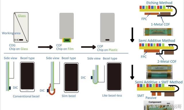 從屏到芯 面板產業帶動集成電路全產業鏈發展 - 每日頭條