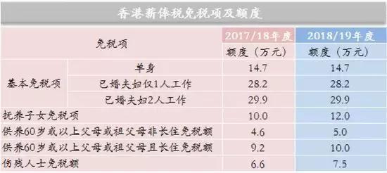 香港個稅又雙叒叕降了!內地還在用「陰陽合同」避稅? - 每日頭條