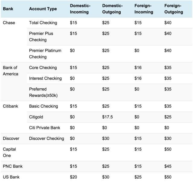中國匯款到美國的轉帳匯款方式總結對比 - 每日頭條