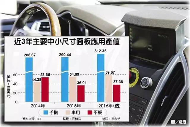 車用面板應用規模 首次勝過平板 - 每日頭條