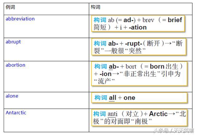 0基礎學英語快速記單詞的12種實用技巧,趕快給孩子收藏下吧! - 每日頭條