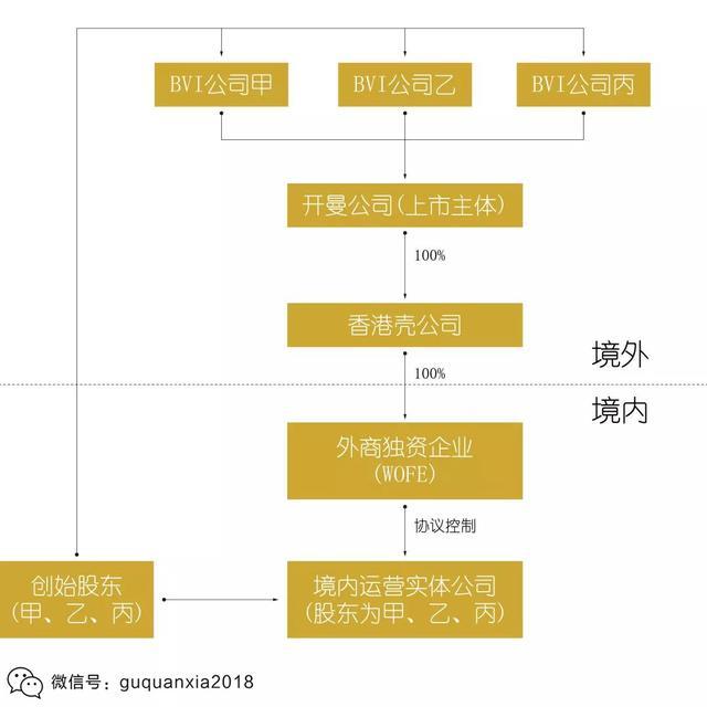 新東方的VIE上市架構和控制權模式 - 每日頭條
