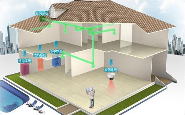 「除霾神器」新風系統你知道所少?來看一看新風系統的真面目! - 每日頭條