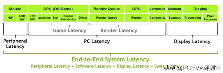 NVIDIA為RTX30顯卡評測準備的三種測試工具曝光 - 每日頭條
