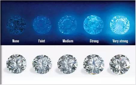 有螢光,無螢光對鑽石到底有什麼影響?! - 每日頭條