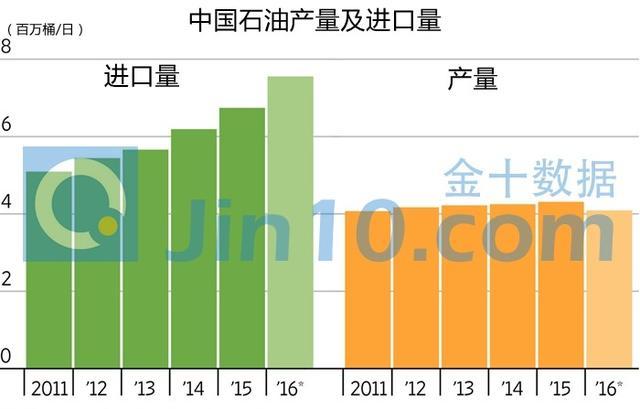 中國石油產量再創新低 全球第四大產油國已無力回天 - 每日頭條