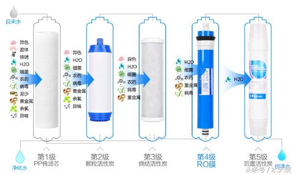 更換凈水器濾芯到底需要多少錢? - 每日頭條