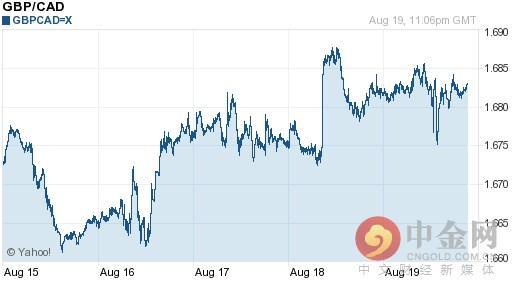 英鎊兌加元匯率今日走勢-08月20日英鎊兌加元匯率今日匯率 - 每日頭條