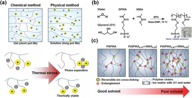 新加坡南洋理工大學李佩詩《先進材料》:可溶液加工的可拉伸自修復離子導體 - 每日頭條
