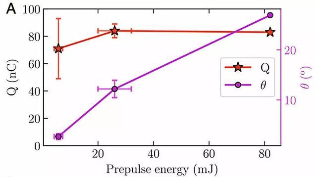 進展 雷射加速新進展:固體靶超高電荷量相對論電子加速 - 每日頭條