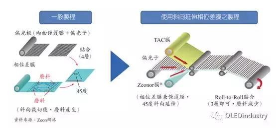 圖文詳解:AMOLED圓偏光片的寬波域相位差補償膜技術 - 每日頭條
