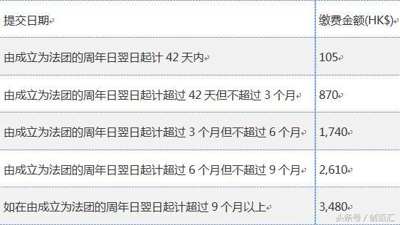 什麼是香港公司年審報稅。香港公司不想年審報稅了怎麼辦—創百匯 - 每日頭條