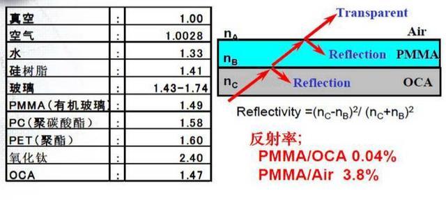 OCA光學膠的作用工作原理解析 - 每日頭條