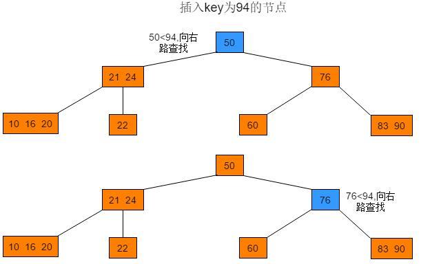 數據結構與算法——2-3-4樹 - 每日頭條