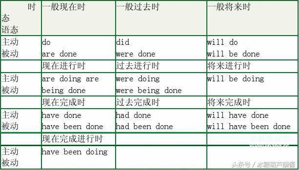 小學一年級英語語法動詞時態總結 - 每日頭條