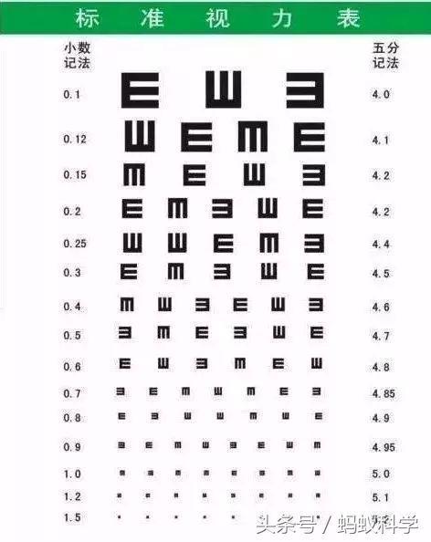 為什麼我國使用「E」字母的視力表?還有其他視力表嗎? - 每日頭條