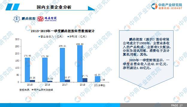 中商產業研究院推出:2019年中國PCB行業市場前景研究報告 - 每日頭條