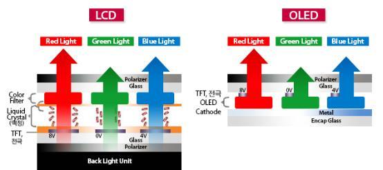LCD和OLED哪個比較好?優缺點全方位對比分析 - 每日頭條