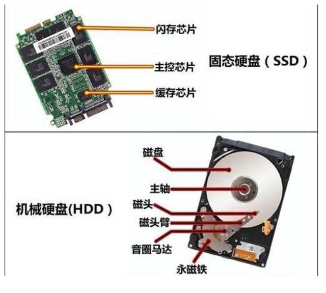深度|機械硬碟與固態硬碟的區別:哪個更適合你的電腦? - 每日頭條
