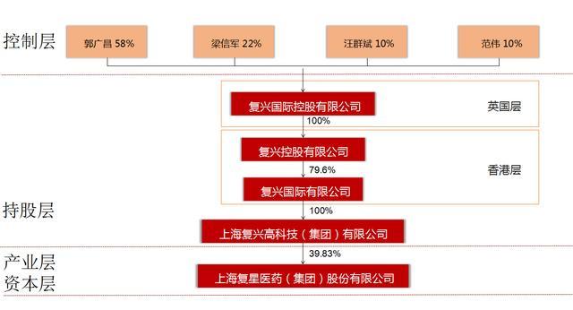 看看大公司如何設計股權結構。股權設計的原則是什麼 - 每日頭條