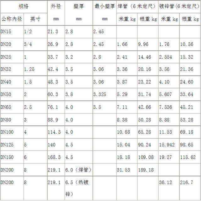 常用鍍鋅鋼管規格表/重量表 - 每日頭條