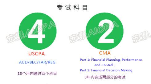 USCPA與CMA。財務與管理。哪個是會計人的出路? - 每日頭條