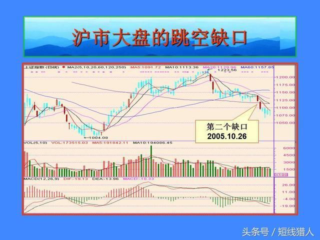 淺析股票K線分析的缺口理論 - 每日頭條