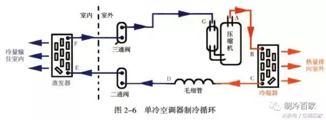 圖解空調製冷系統四大件,製冷原理分析 - 每日頭條