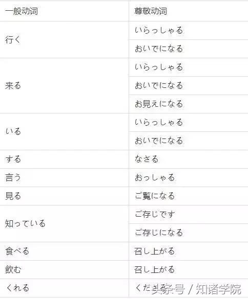 日語敬語大全 - 每日頭條