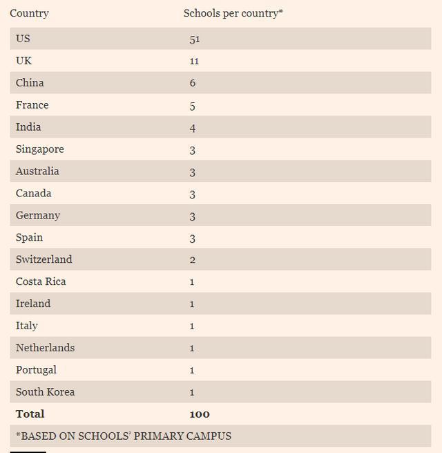 2019全球MBA排名,美國依舊霸主! - 每日頭條