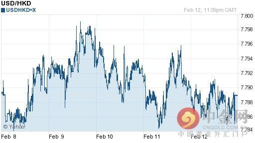 2016年02月15日美元對港幣匯率一覽表 - 每日頭條