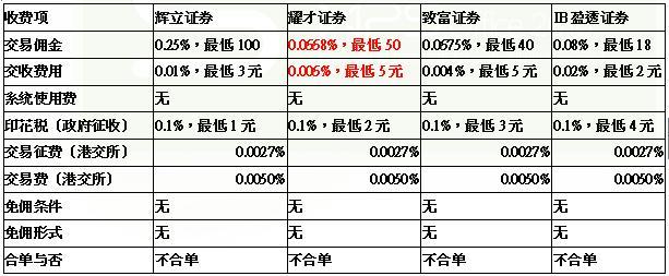港股開戶哪家強 國都香港引領券商服務大比拼 - 每日頭條