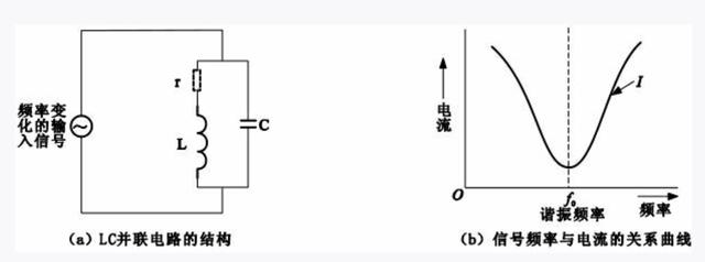 濾波LC電路結構形式以及電路特徵 - 每日頭條