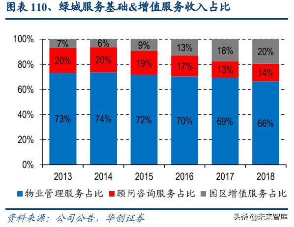 物業管理行業深度報告:藍海市場,2030年市場規模將達2萬億 - 每日頭條