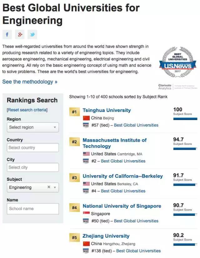 最新2017USNews全球大學排名,清華成全球工程第一 - 每日頭條