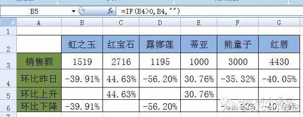 Excel圖表美化教程之動態顯示(同)環比數據漲跌幅箭頭案例教程! - 每日頭條