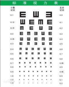 您對視力對照表知道多少? - 每日頭條