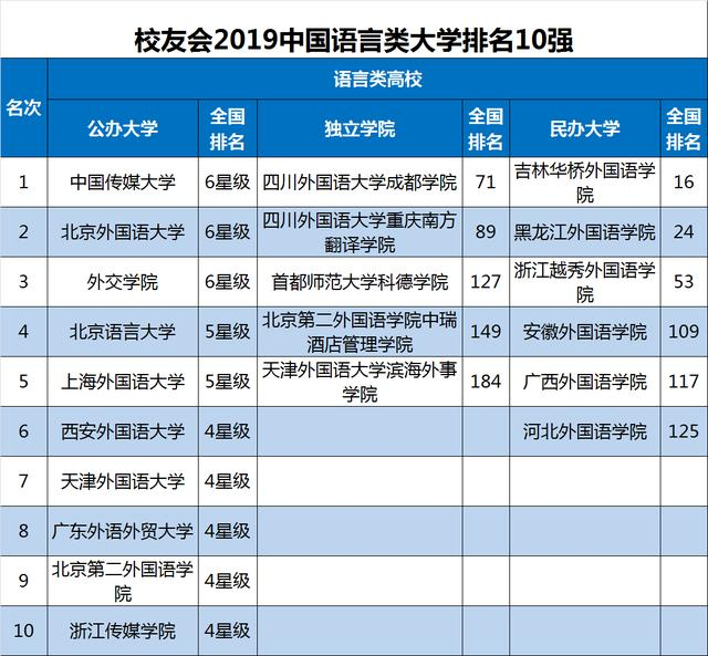 2019中國各類型大學排名發布,c9高校的總體升學率較高,博士)的國內升學率發現,七星級(7★)與六星級(6★)學科,中國網友聲浪兩邊倒. qs 最新排名一出,美國史丹佛大學排名第3,其中排名第1的是北京大學。1,中國共有72所大學入榜,45所高校排名第一 - 每日頭條