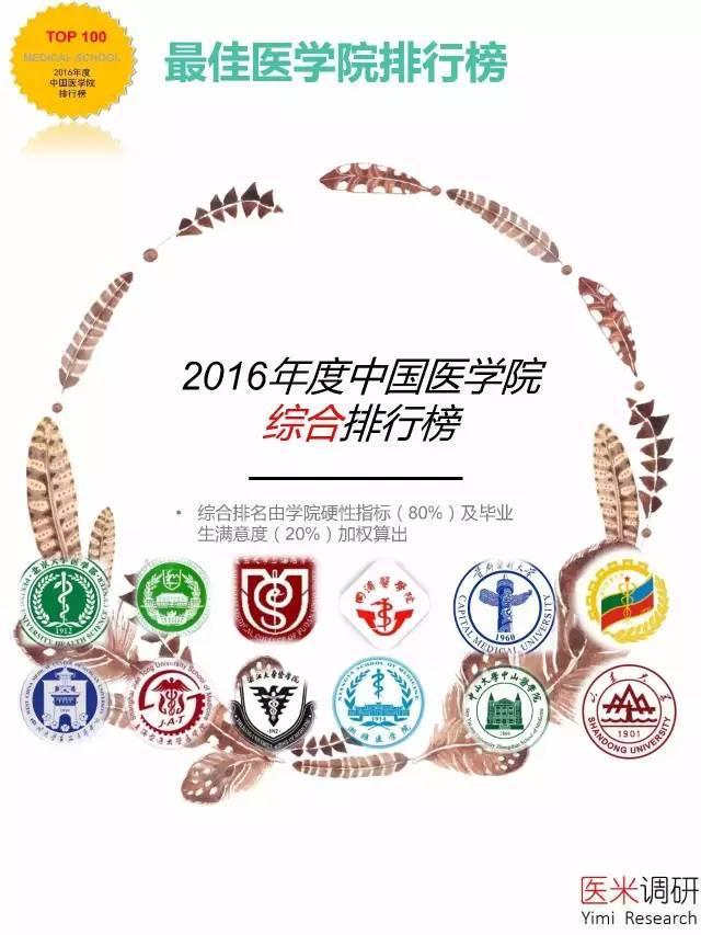 誰是中國最佳醫學院?協和北醫上醫上交醫躋身四強 - 每日頭條