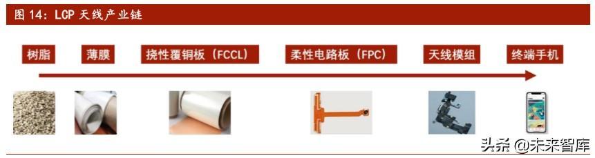 5G新材料產業研究:LCP。全球5G天線革命性核心膜材 - 每日頭條