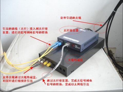 圖解光纜終端盒、光纖收發器、尾纖、跳線等使用 - 每日頭條