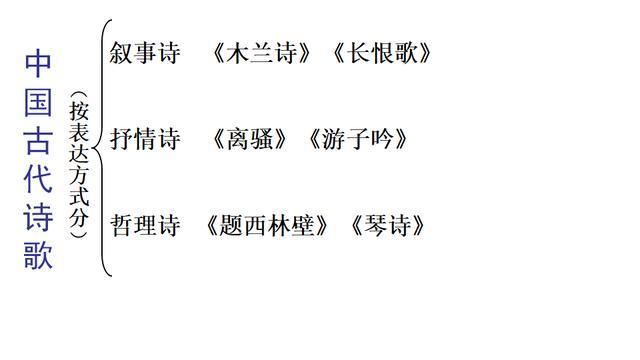 中國古代詩歌的分類 - 每日頭條