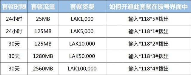 寮國5字頭 LAO TELECOM電話卡使用攻略-史上最細詳解 - 每日頭條
