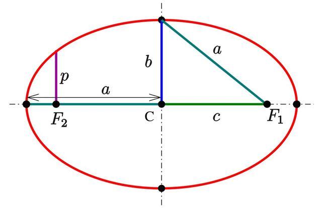 橢圓周長有精確計算公式嗎?對天體運算有什麼用? - 每日頭條