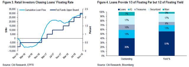 CLO和槓桿貸款市場:醞釀下一場危機? - 每日頭條