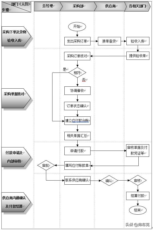 企業採購業務內部控制精細化設計:流程設計+制度設計+表單 - 每日頭條