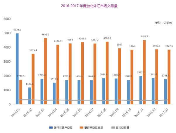 步子邁得比大陸快,臺灣正式開放外匯保證金業務 - 每日頭條